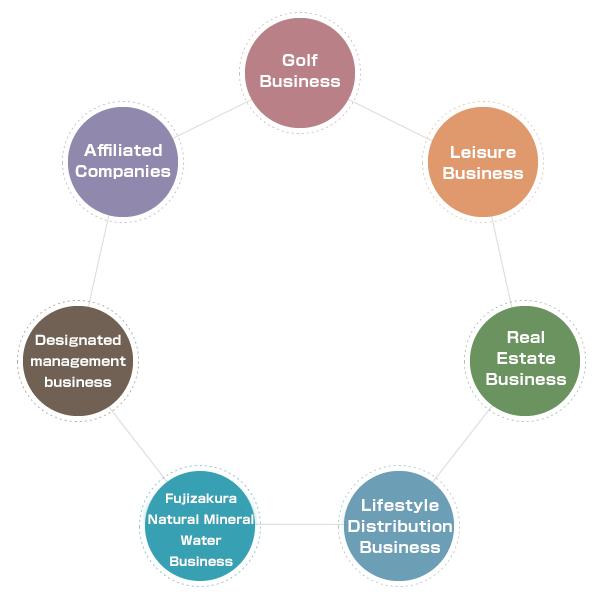 3つの事業の基本理念(レジャー・生活流通・不動産)